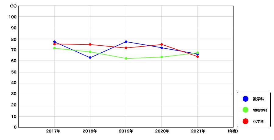 進級率折れ線グラフ