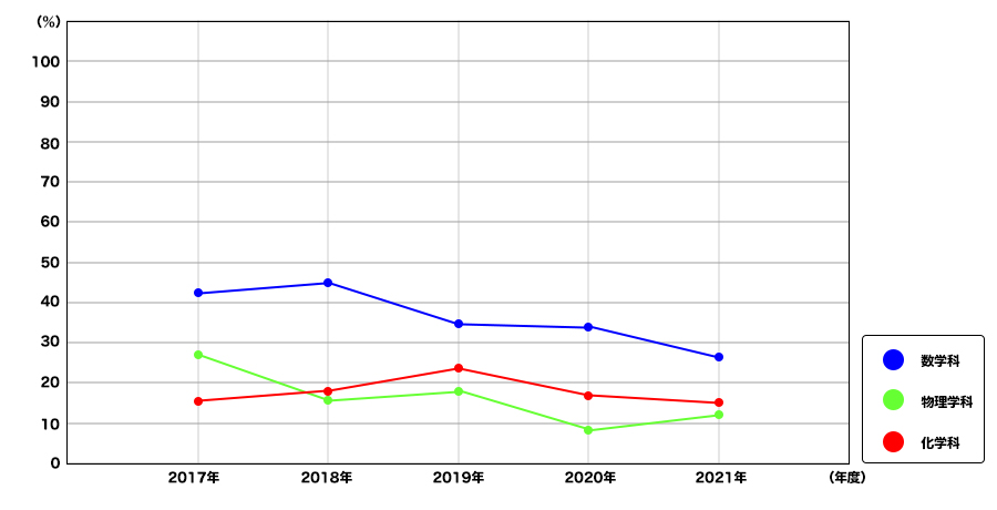 教員免許取得率折れ線グラフ